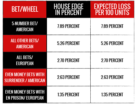 ماذا تعني نسبة House Edge إذا تم ترجمتها إلى مالٍ؟