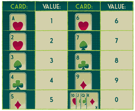 Rate cards in Baccarah game