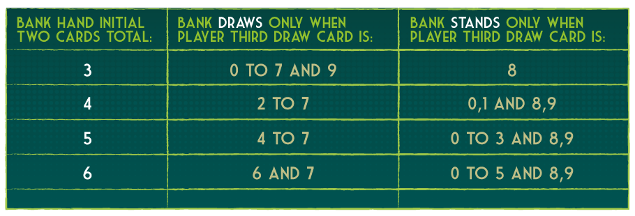 The above rules for withdrawing the third card of the bank's hand are summarized in the following table